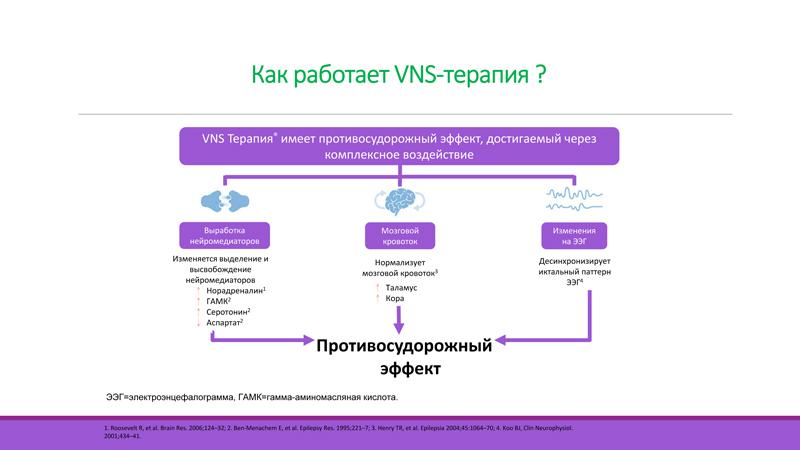 Как работает VNS-терапия