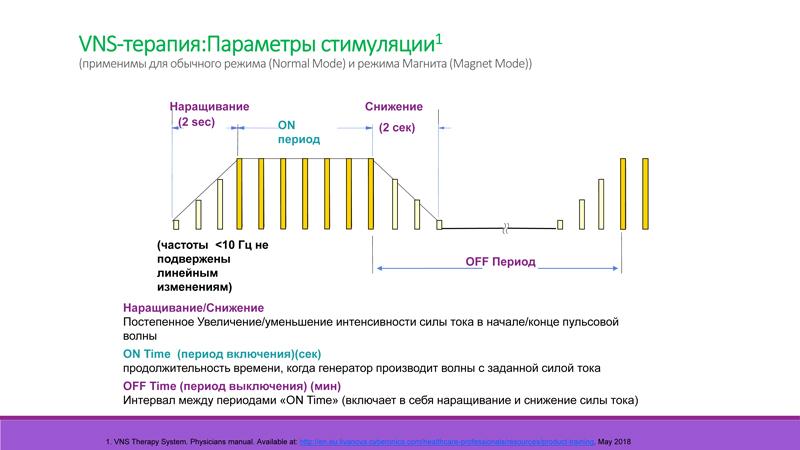 Параметры VNS-стимуляции (продолжение)