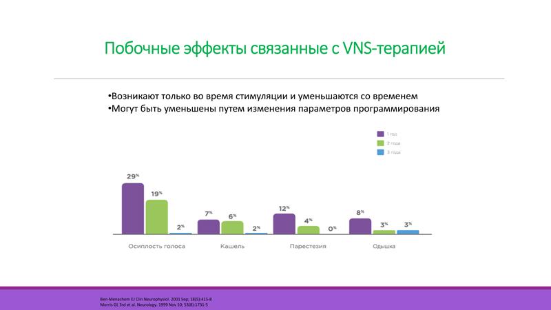 Побочные эффекты VNS-стимуляции